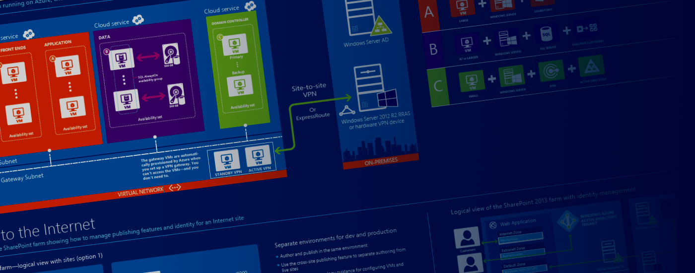 SharePoint, .NET, Business Intelligence … and everything in between